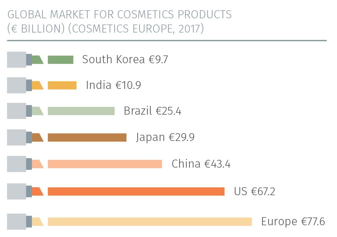 The largest national markets for cosmetics and personal care products within Europe are Germany (€13.6 billion), France (€11.3 billion), the UK (€11.1 ...