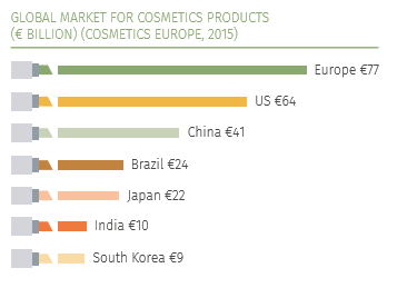 global cosmetics industry Cosmetics market - global industry analysis, size, share, growth, trends and forecast 2016 - 2023.