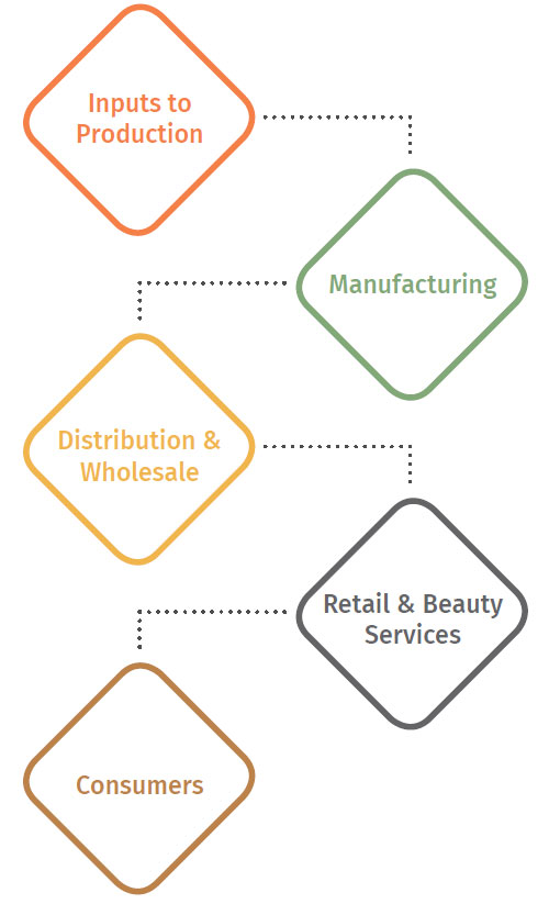 """the personal care industry """"in addition to the many tangible benefits our companies offer to consumers, the  cosmetics and personal care products industry is directly."""